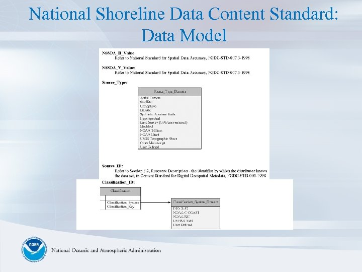 National Shoreline Data Content Standard: Data Model