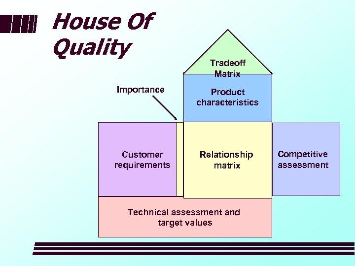 House Of Quality Tradeoff Matrix Importance Product characteristics Customer requirements Relationship matrix Technical assessment