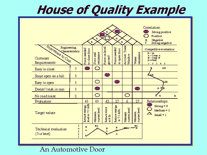House of Quality Example Correlation: X X X * Competitive evaluation Water resistance ust.