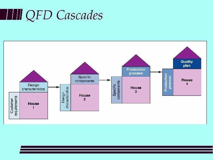 QFD Cascades
