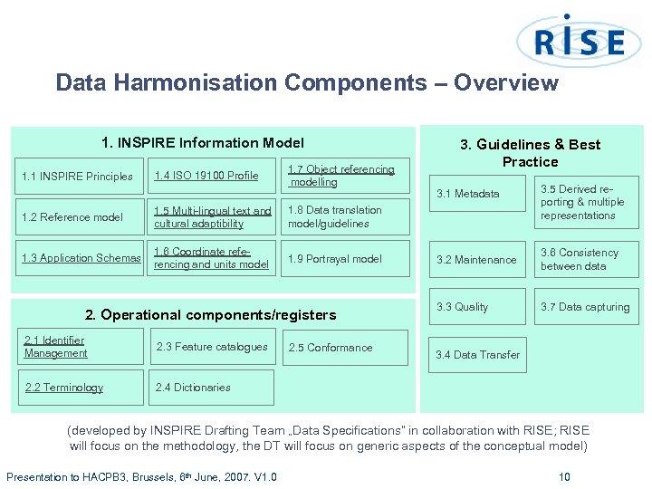Data Harmonisation Components – Overview 1. INSPIRE Information Model 1. 1 INSPIRE Principles 1.