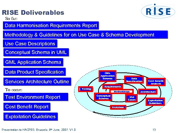 RISE Deliverables So far: Data Harmonisation Requirements Report Methodology & Guidelines for on Use