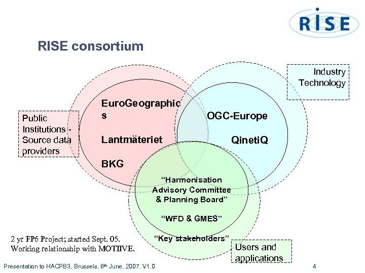 RISE consortium Industry Technology Public Institutions Source data providers Euro. Geographic s OGC-Europe Lantmäteriet
