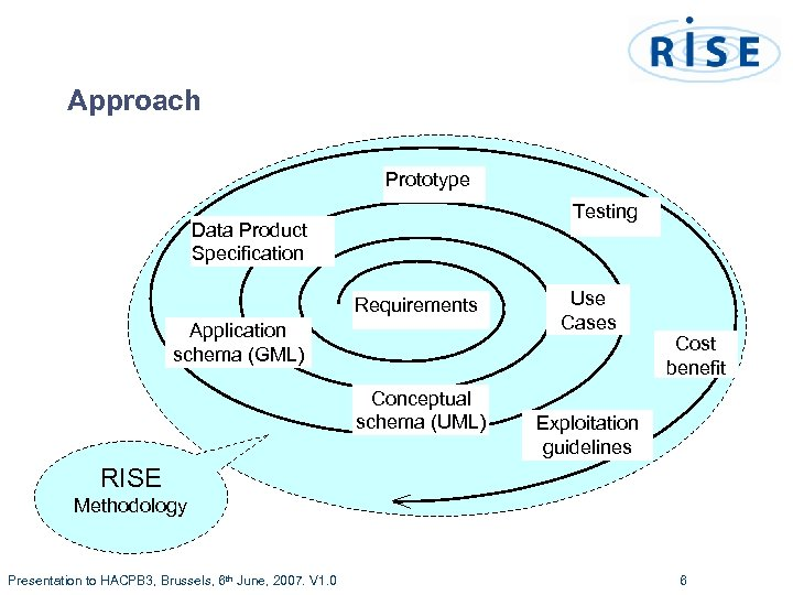 Approach Prototype Testing Data Product Specification Requirements Application schema (GML) Conceptual schema (UML) Use