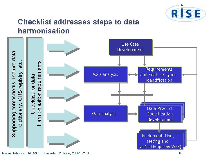 Use Case Development Checklist for data Harmonisation requirements Supporting components: feature data dictionary, CRS