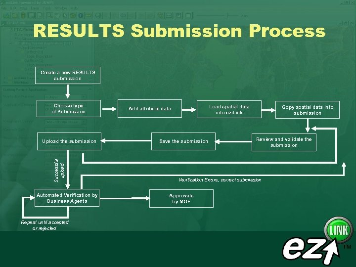RESULTS Submission Process Create a new RESULTS submission Choose type of Submission Successful upload