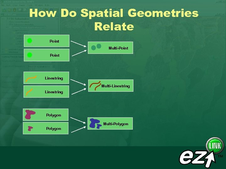 How Do Spatial Geometries Relate Point Multi-Point Linestring Multi-Linestring Polygon Multi-Polygon