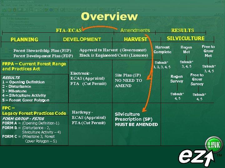 Overview FTA / ECAS PLANNING DEVELOPMENT RESULTS 1 – Opening Definition 2 - Disturbance