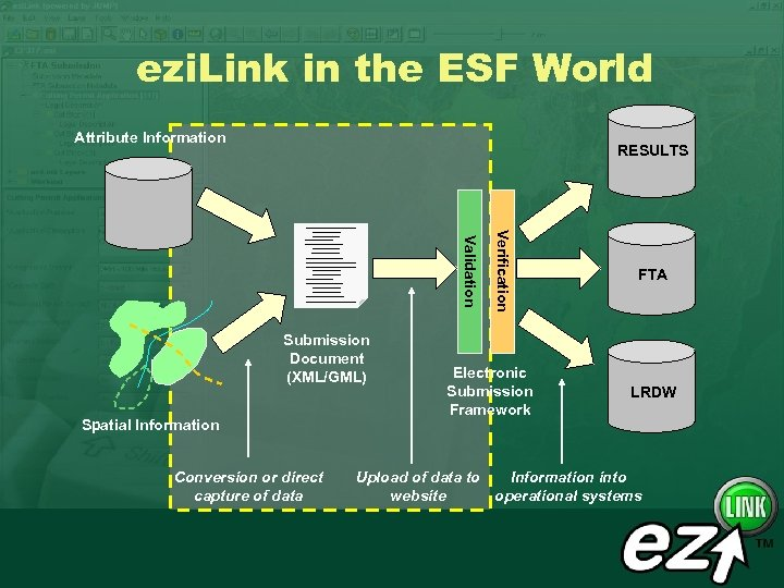ezi. Link in the ESF World Attribute Information RESULTS Spatial Information Conversion or direct