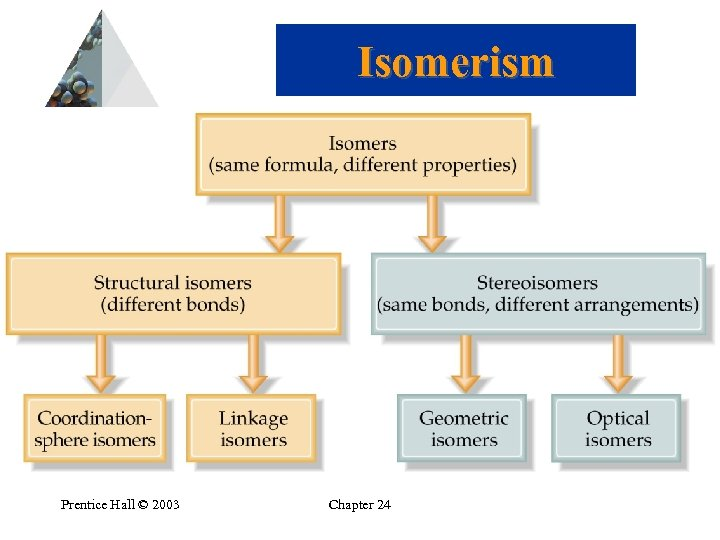 Isomerism Prentice Hall © 2003 Chapter 24