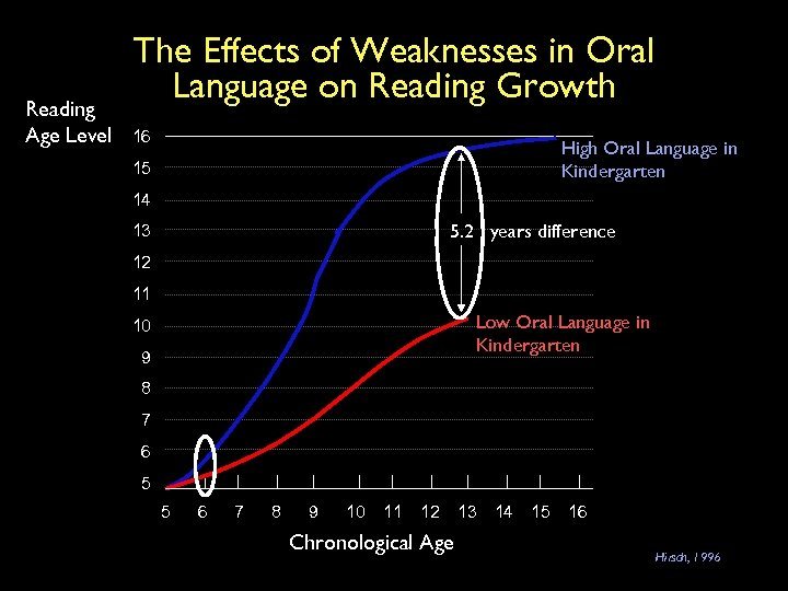 Reading Age Level The Effects of Weaknesses in Oral Language on Reading Growth 16