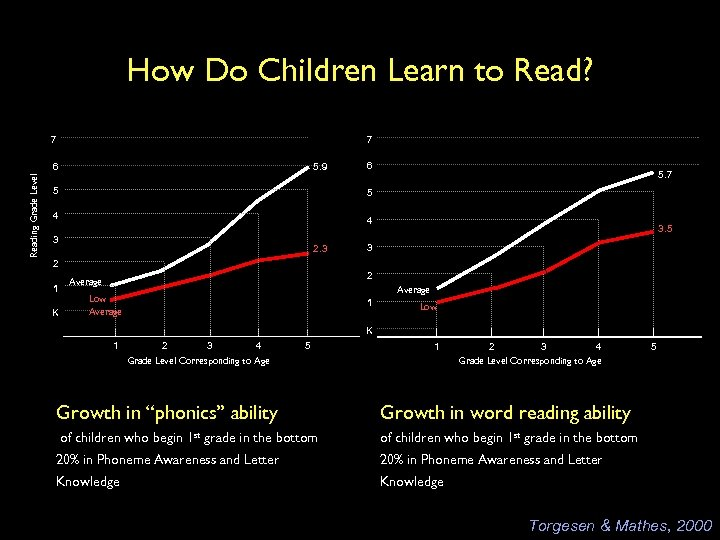 How Do Children Learn to Read? 7 7 Reading Grade Level 6 5. 9