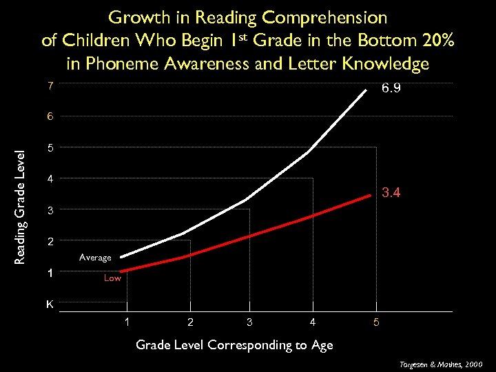 Growth in Reading Comprehension of Children Who Begin 1 st Grade in the Bottom