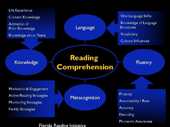 Life Experience Content Knowledge Oral Language Skills Activation of Prior Knowledge of Language Structures