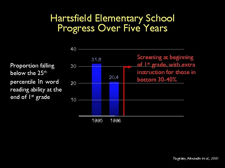 Hartsfield Elementary School Progress Over Five Years 40 Proportion falling below the 25 th