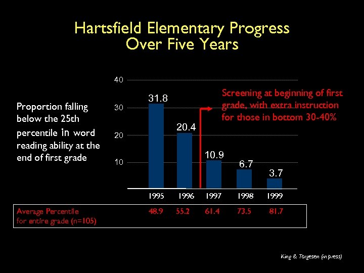 Hartsfield Elementary Progress Over Five Years 40 Proportion falling below the 25 th percentile