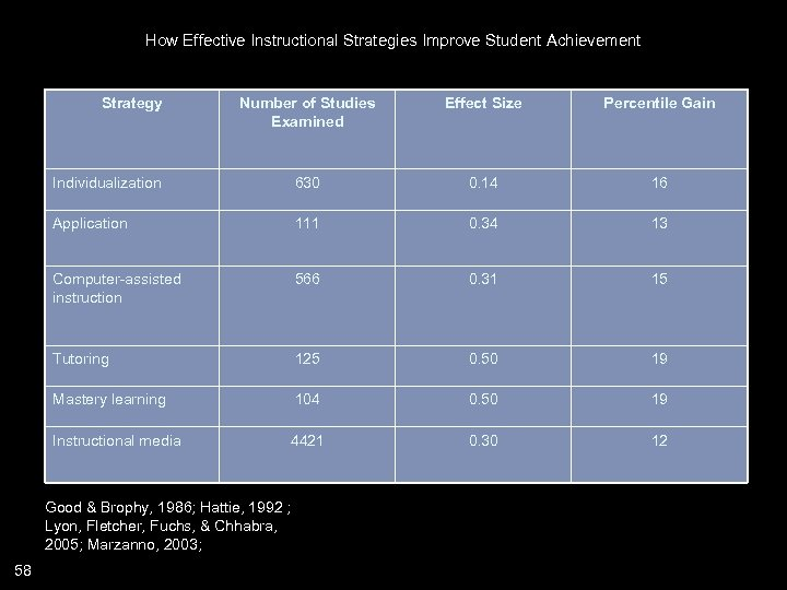 How Effective Instructional Strategies Improve Student Achievement Strategy Number of Studies Examined Effect Size