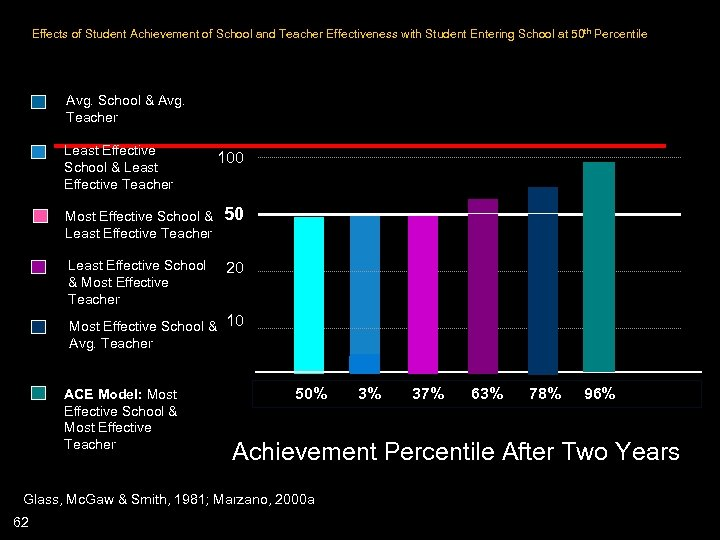 Effects of Student Achievement of School and Teacher Effectiveness with Student Entering School at