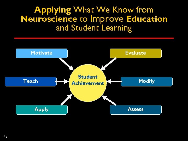 Applying What We Know from Neuroscience to Improve Education and Student Learning Motivate Teach