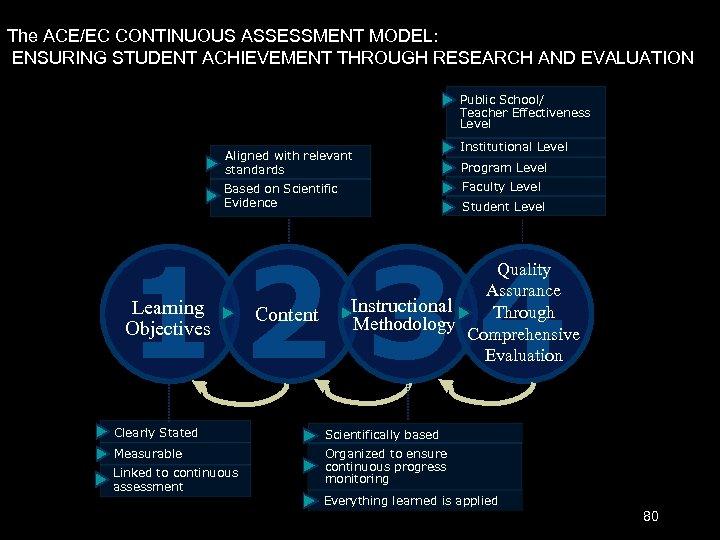 The ACE/EC CONTINUOUS ASSESSMENT MODEL: ENSURING STUDENT ACHIEVEMENT THROUGH RESEARCH AND EVALUATION Public School/
