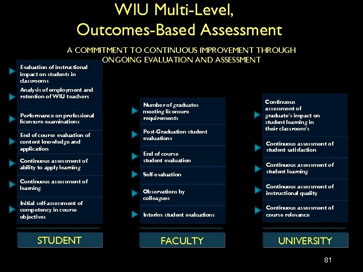 WIU Multi-Level, Outcomes-Based Assessment A COMMITMENT TO CONTINUOUS IMPROVEMENT THROUGH ONGOING EVALUATION AND ASSESSMENT