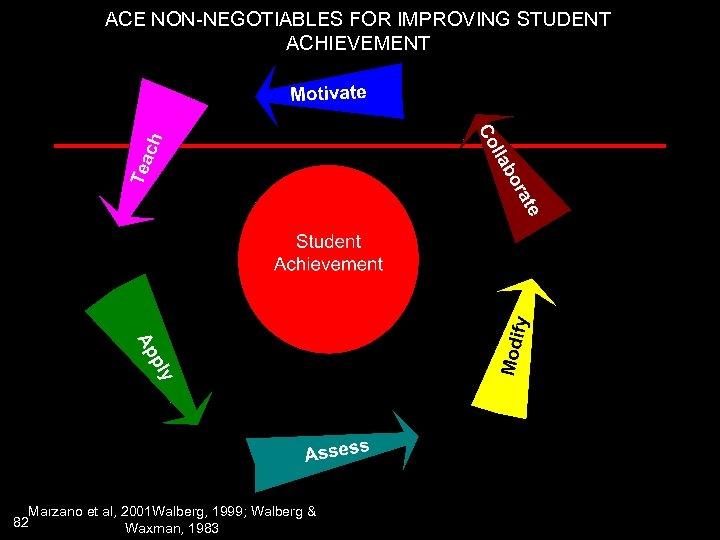 ACE NON-NEGOTIABLES FOR IMPROVING STUDENT ACHIEVEMENT Marzano et al, 2001 Walberg, 1999; Walberg &
