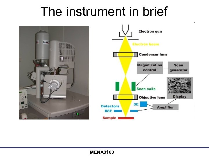 The instrument in brief MENA 3100