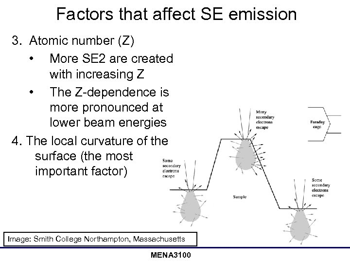 Factors that affect SE emission 3. Atomic number (Z) • More SE 2 are