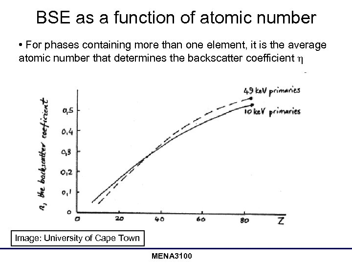 BSE as a function of atomic number • For phases containing more than one