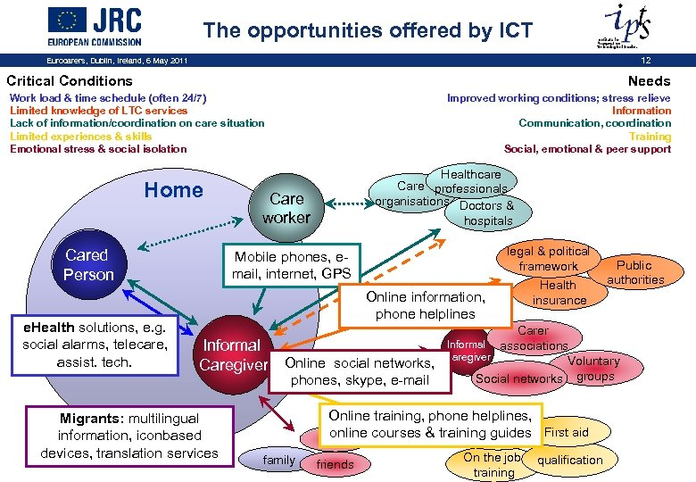 The opportunities offered by ICT Eurocarers, Dublin, Ireland, 6 May 2011 12 Critical Conditions