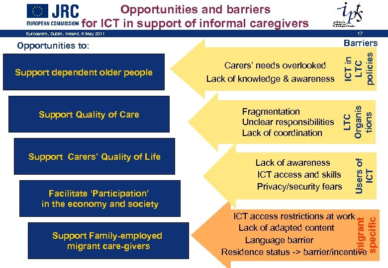 Opportunities and barriers for ICT in support of informal caregivers Eurocarers, Dublin, Ireland, 6