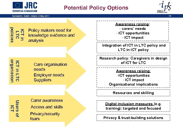 Potential Policy Options Eurocarers, Dublin, Ireland, 6 May 2011 ICT in LTC policies Policy