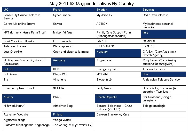 May 2011 52 Mapped Initiatives By Country UK France Sweden Slovenia Leeds City Council