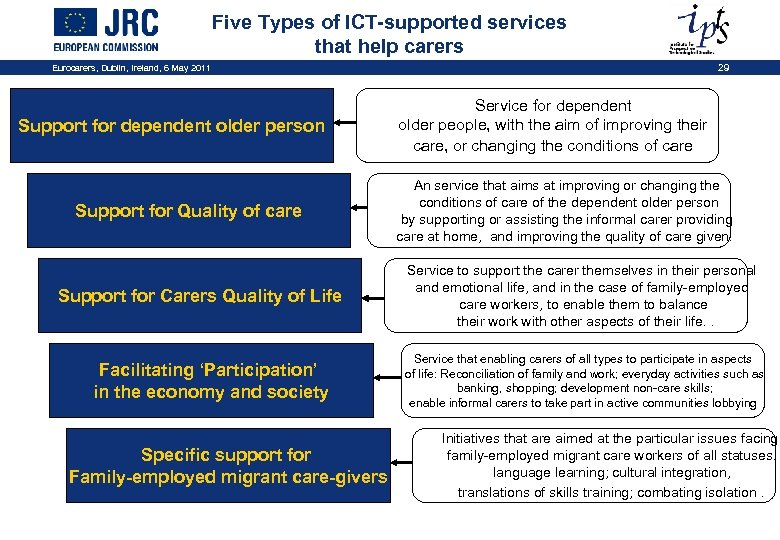 Five Types of ICT-supported services that help carers Eurocarers, Dublin, Ireland, 6 May 2011