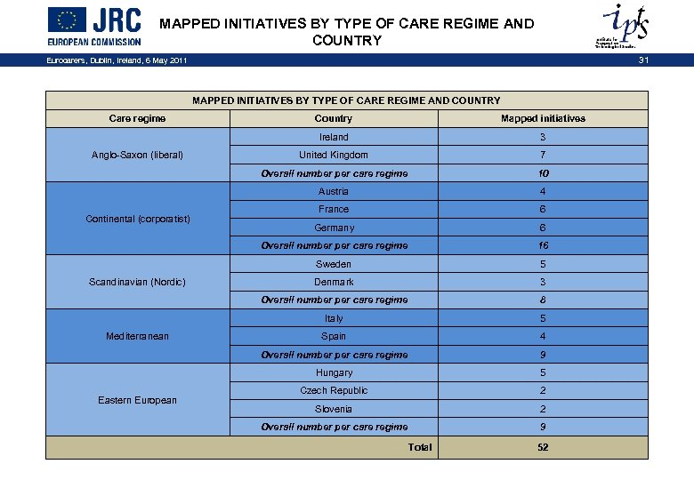 MAPPED INITIATIVES BY TYPE OF CARE REGIME AND COUNTRY Eurocarers, Dublin, Ireland, 6 May