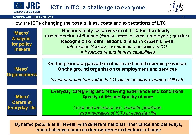 ICTs in l. TC: a challenge to everyone Eurocarers, Dublin, Ireland, 6 May 2011