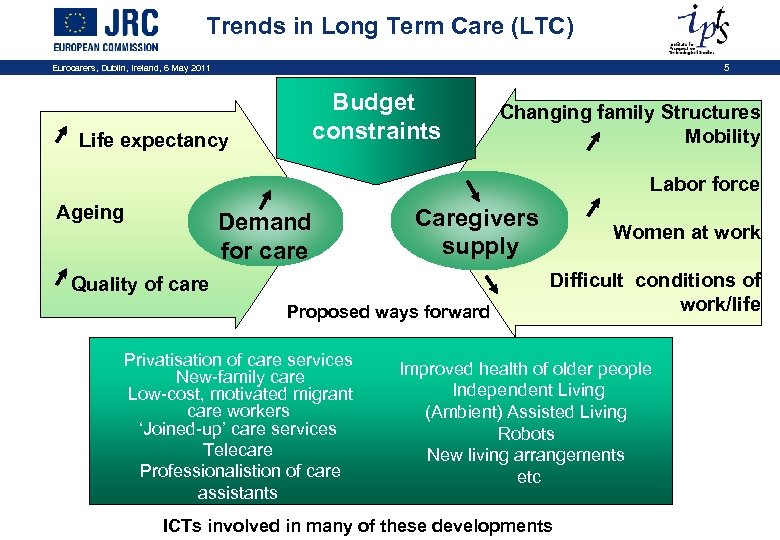 Trends in Long Term Care (LTC) Eurocarers, Dublin, Ireland, 6 May 2011 5 Budget