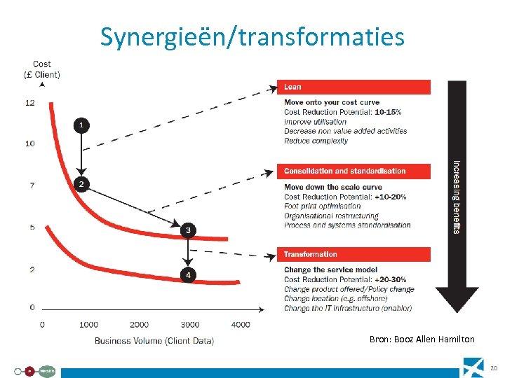 Synergieën/transformaties Bron: Booz Allen Hamilton 20