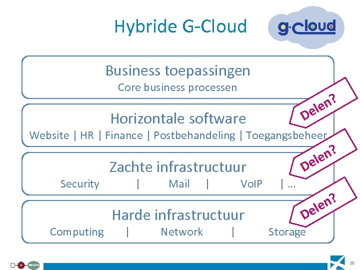 Hybride G-Cloud Business toepassingen Core business processen ? len e D Horizontale software Website