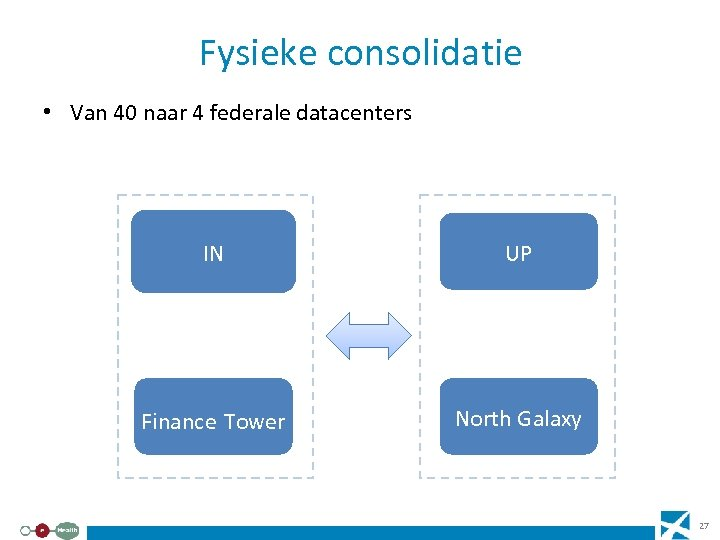 Fysieke consolidatie • Van 40 naar 4 federale datacenters IN UP Finance Tower North
