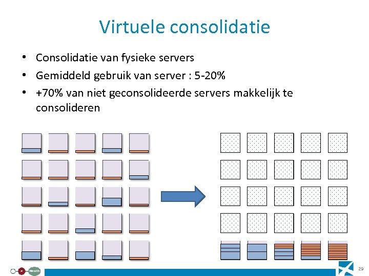 Virtuele consolidatie • Consolidatie van fysieke servers • Gemiddeld gebruik van server : 5