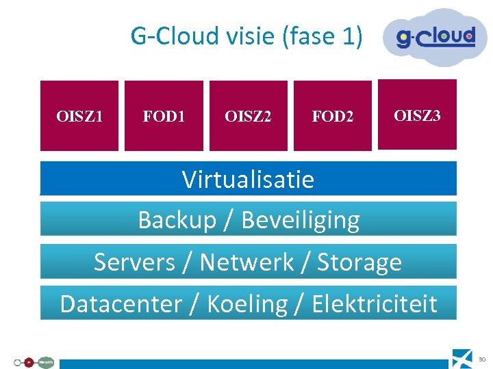 G-Cloud visie (fase 1) OISZ 1 FOD 1 OISZ 2 FOD 2 OISZ 3