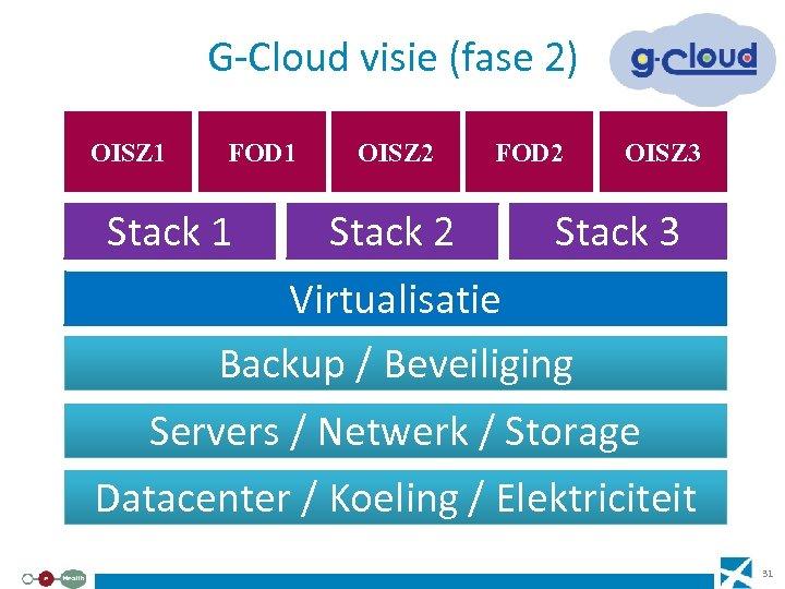 G-Cloud visie (fase 2) OISZ 1 FOD 1 Stack 1 OISZ 2 Stack 2
