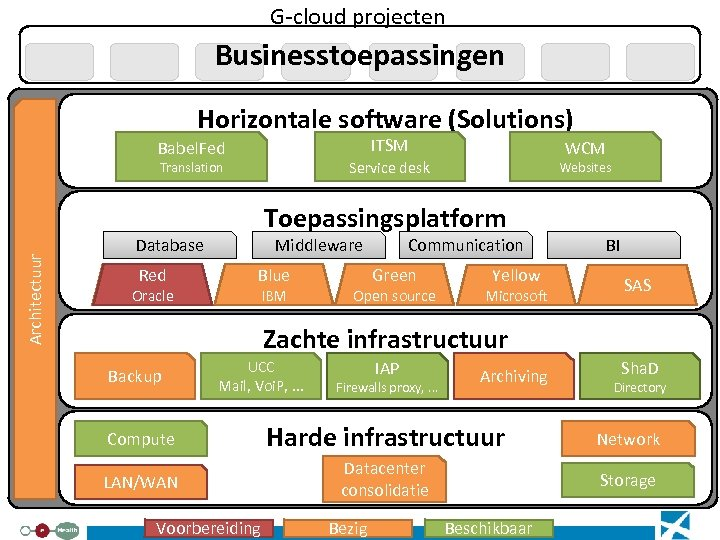 G-cloud projecten Businesstoepassingen Horizontale software (Solutions) ITSM Babel. Fed Service desk Architectuur Translation Oracle