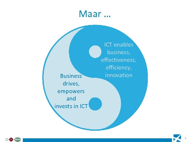 Maar … Business drives, empowers and invests in ICT enables business, effectiveness, efficiency, innovation