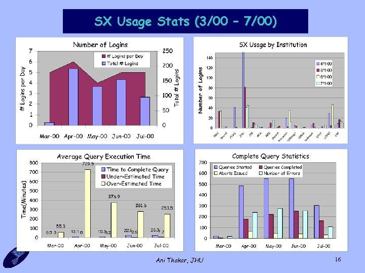 SX Usage Stats (3/00 – 7/00) Ani Thakar, JHU 16