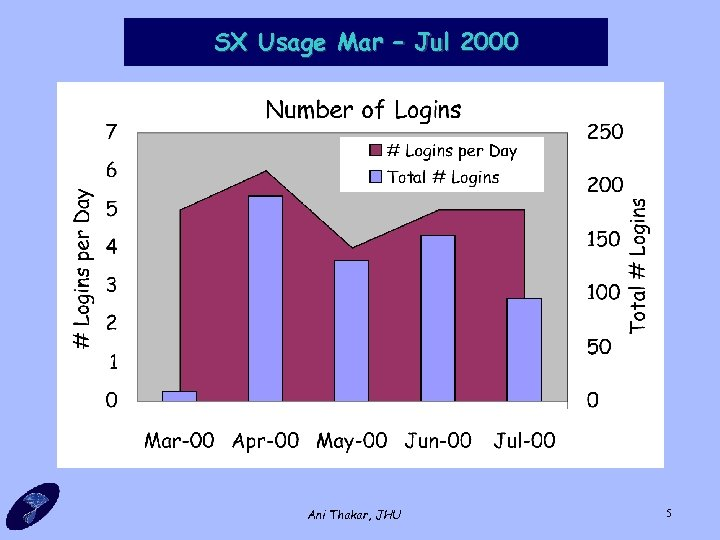 SX Usage Mar – Jul 2000 Ani Thakar, JHU 5