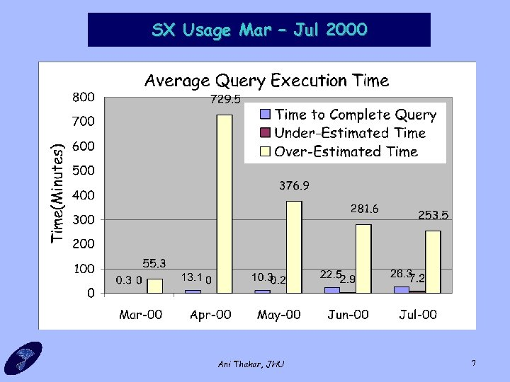SX Usage Mar – Jul 2000 Ani Thakar, JHU 7