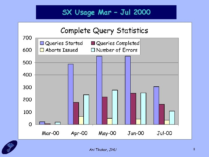SX Usage Mar – Jul 2000 Ani Thakar, JHU 8