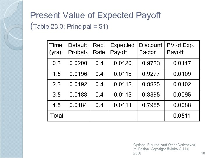 Present Value of Expected Payoff (Table 23. 3; Principal = $1) Time (yrs) Default